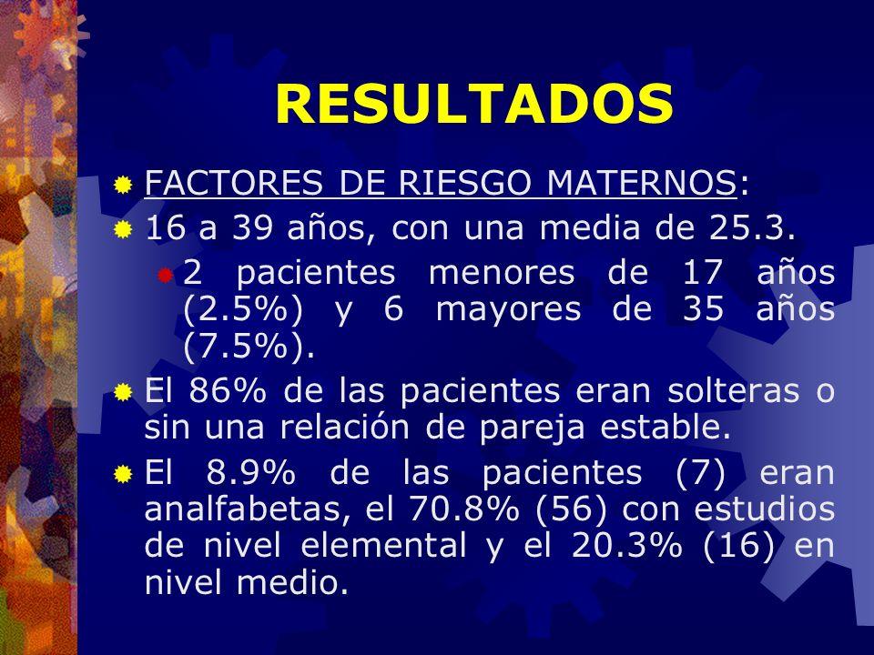FACTORES DE RIESGO MATERNOS: 16 a 39 años, con una media de 25.3. 2 pacientes menores de 17 años (2.5%) y 6 mayores de 35 años (7.5%). El 86% de las p