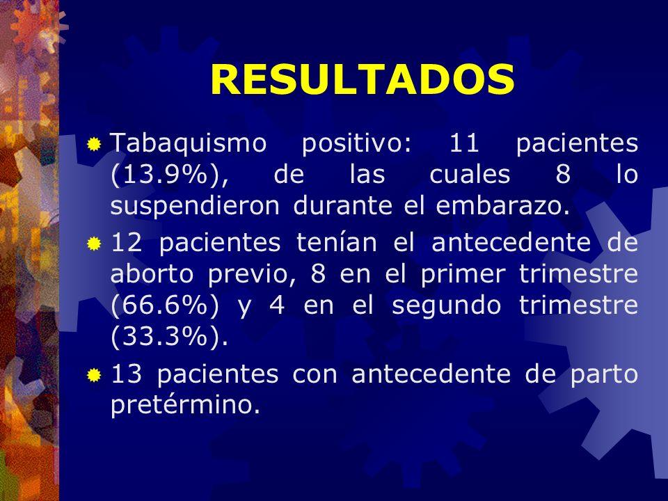 Tabaquismo positivo: 11 pacientes (13.9%), de las cuales 8 lo suspendieron durante el embarazo. 12 pacientes tenían el antecedente de aborto previo, 8