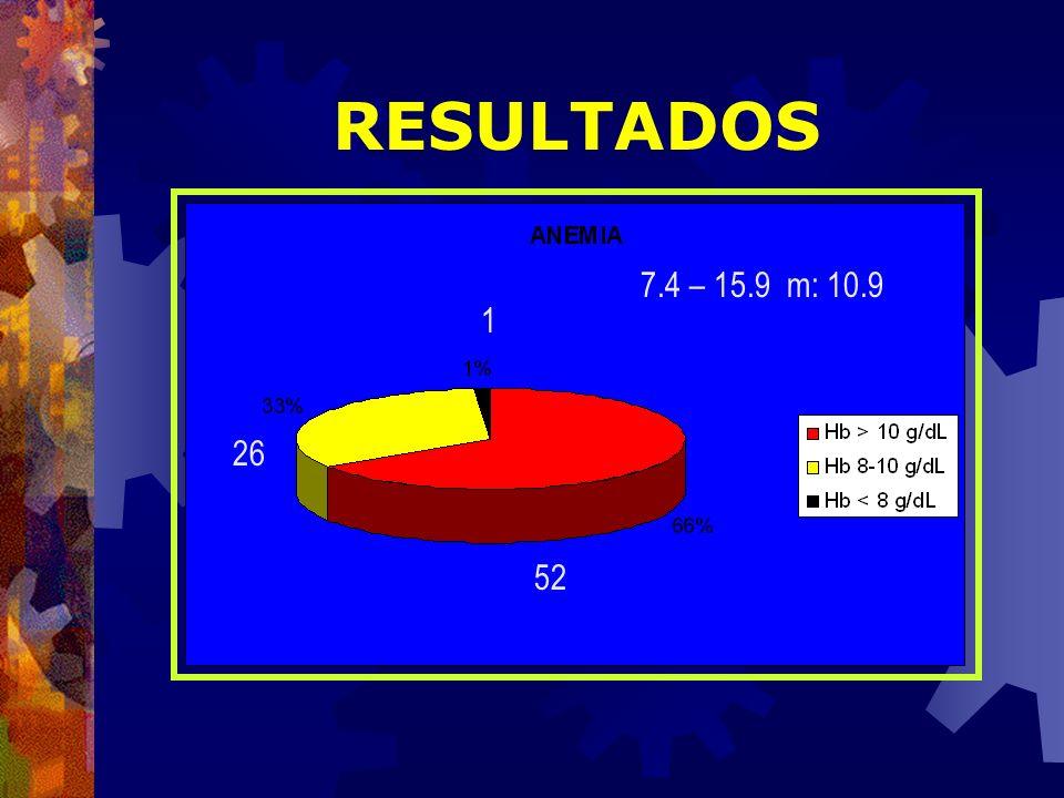 RESULTADOS 52 1 26 7.4 – 15.9 m: 10.9