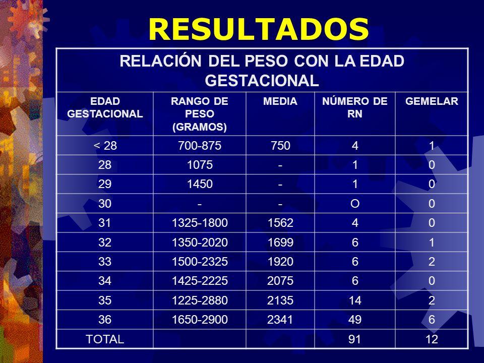 RESULTADOS RELACIÓN DEL PESO CON LA EDAD GESTACIONAL EDAD GESTACIONAL RANGO DE PESO (GRAMOS) MEDIANÚMERO DE RN GEMELAR < 28700-87575041 281075-10 2914