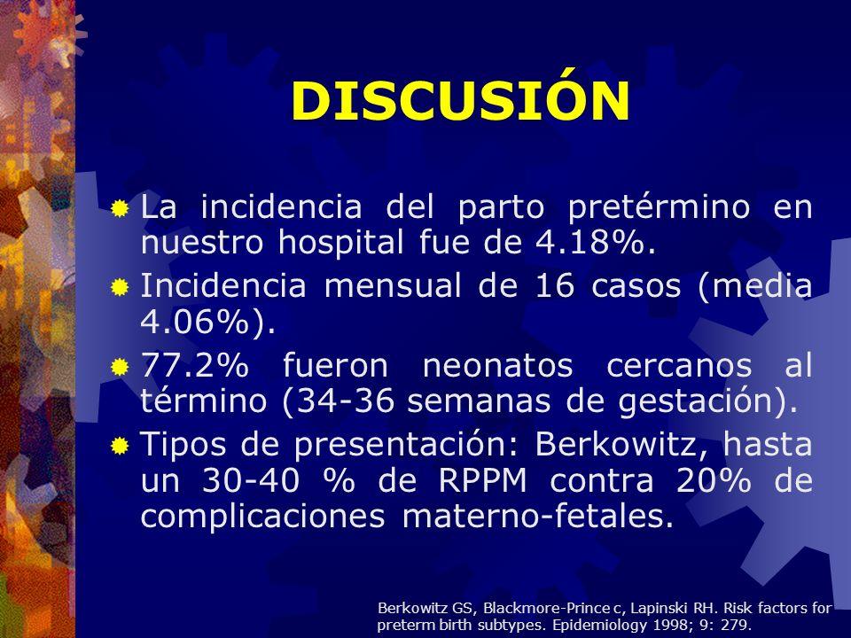 DISCUSIÓN La incidencia del parto pretérmino en nuestro hospital fue de 4.18%. Incidencia mensual de 16 casos (media 4.06%). 77.2% fueron neonatos cer