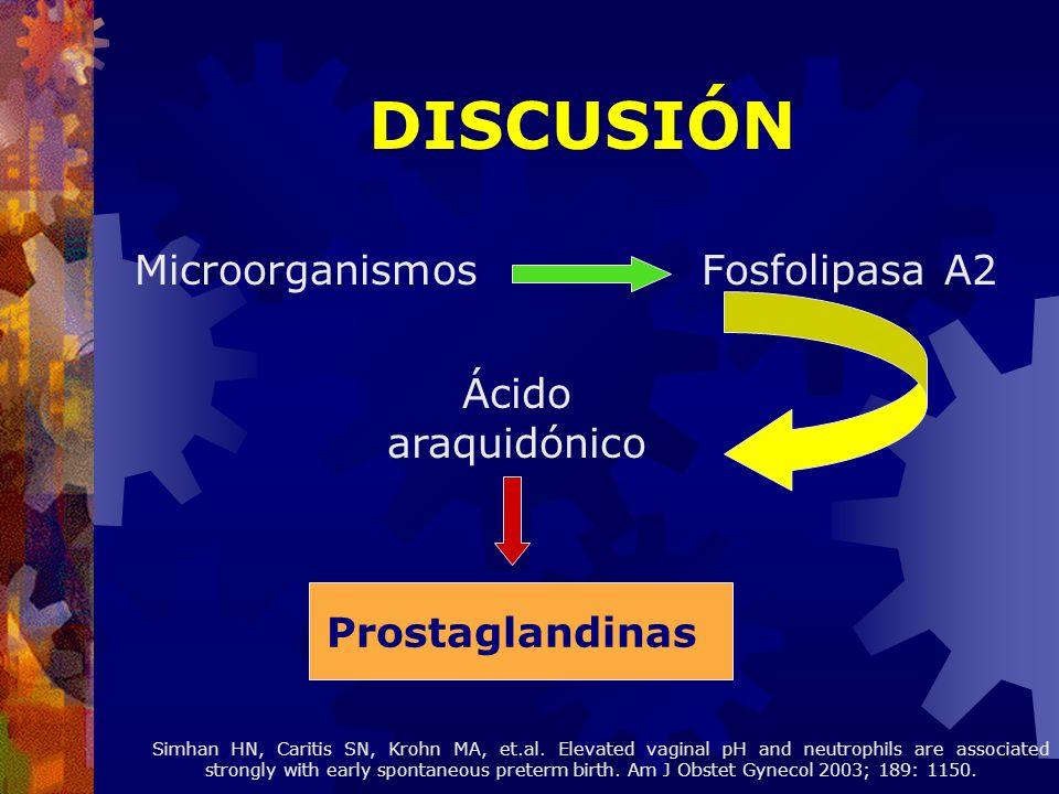 Microorganismos Fosfolipasa A2 DISCUSIÓN Ácido araquidónico Prostaglandinas Simhan HN, Caritis SN, Krohn MA, et.al. Elevated vaginal pH and neutrophil