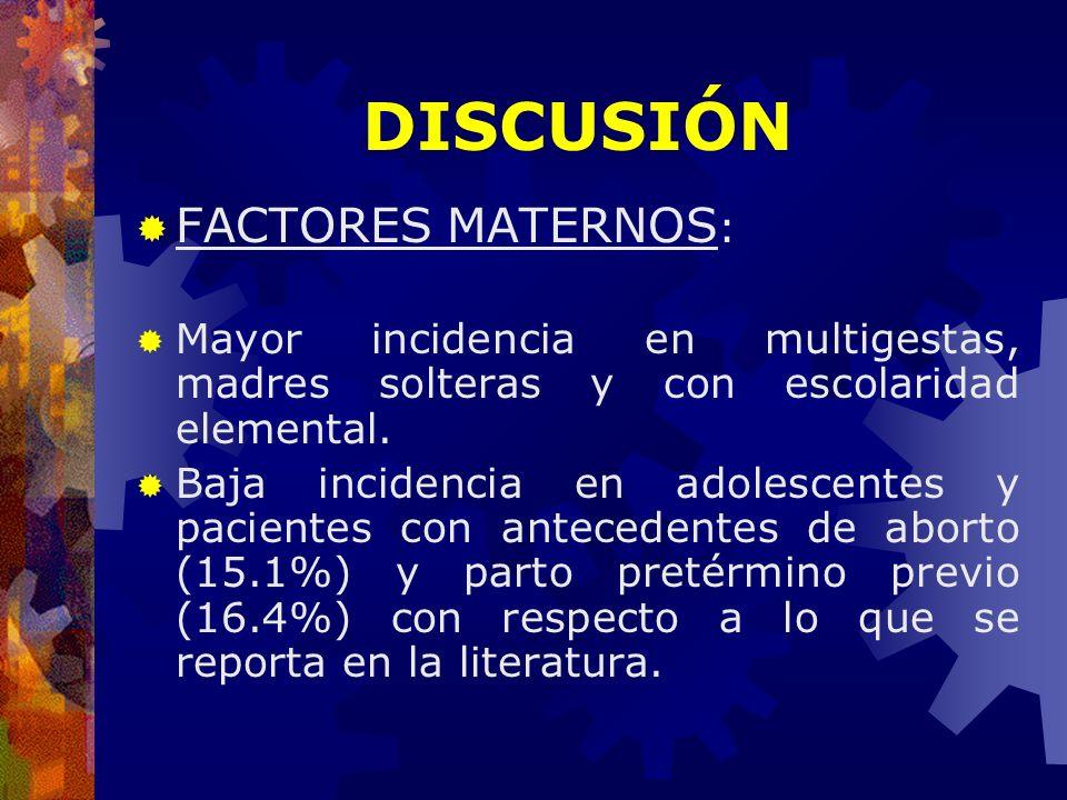 FACTORES MATERNOS : Mayor incidencia en multigestas, madres solteras y con escolaridad elemental. Baja incidencia en adolescentes y pacientes con ante