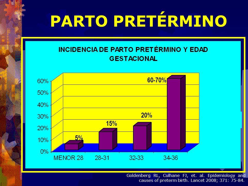 5% 15% 20% 60-70% PARTO PRETÉRMINO Goldenberg RL, Culhane FJ, et. al. Epidemiology and causes of preterm birth. Lancet 2008; 371: 75-84.