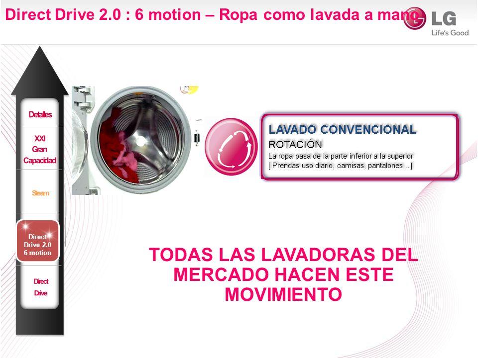 LAVADO CONVENCIONAL ROTACIÓN La ropa pasa de la parte inferior a la superior [ Prendas uso diario, camisas, pantalones…] LAVADO CONVENCIONAL ROTACIÓN La ropa pasa de la parte inferior a la superior [ Prendas uso diario, camisas, pantalones…] TODAS LAS LAVADORAS DEL MERCADO HACEN ESTE MOVIMIENTO Direct Drive 2.0 : 6 motion – Ropa como lavada a mano Direct Drive 2.0 6 motion