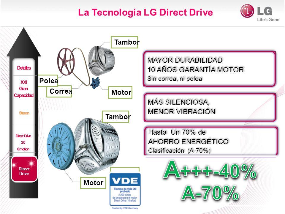 Tambor Motor Correa Polea La Tecnología LG Direct Drive MÁS SILENCIOSA, MENOR VIBRACIÓN MÁS SILENCIOSA, MENOR VIBRACIÓN Hasta Un 70% de AHORRO ENERGÉT