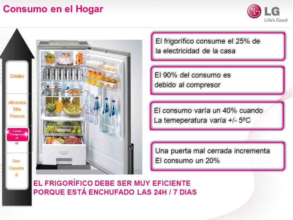 EL FRIGORÍFICO DEBE SER MUY EFICIENTE PORQUE ESTÁ ENCHUFADO LAS 24H / 7 DIAS Consumo en el Hogar El frigorífico consume el 25% de la electricidad de l