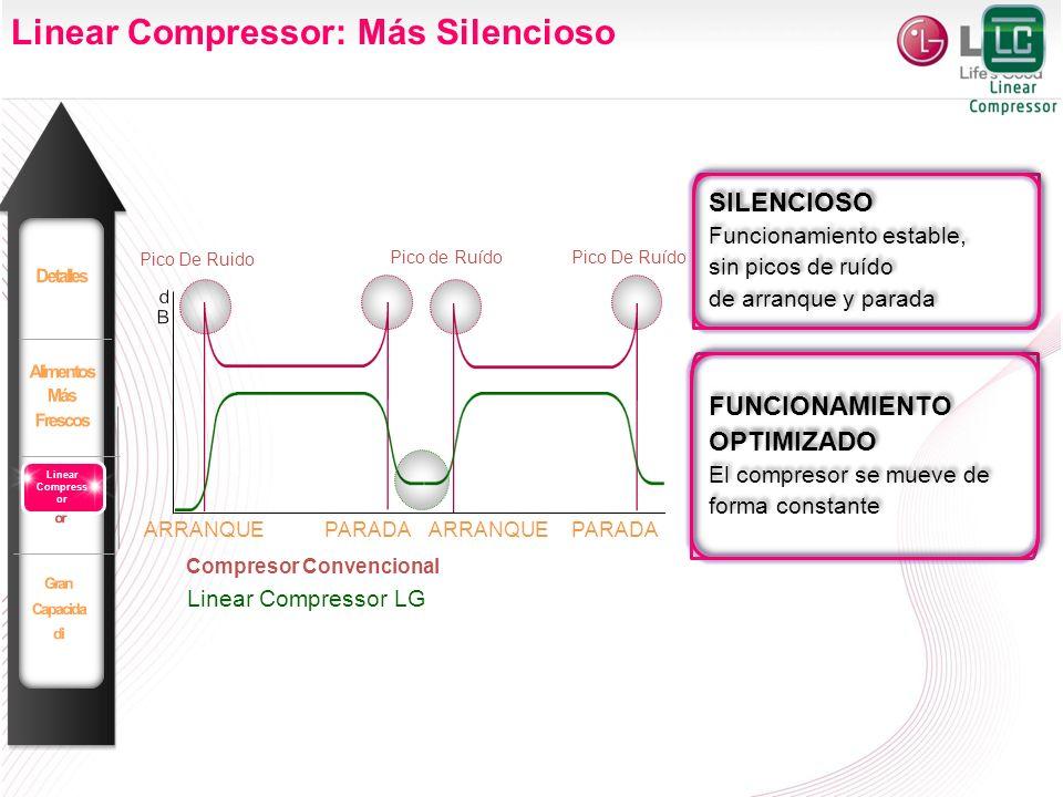 ARRANQUEPARADA Linear Compressor LG Compresor Convencional Pico De Ruido Pico de RuídoPico De Ruído PARADAARRANQUE SILENCIOSO Funcionamiento estable,