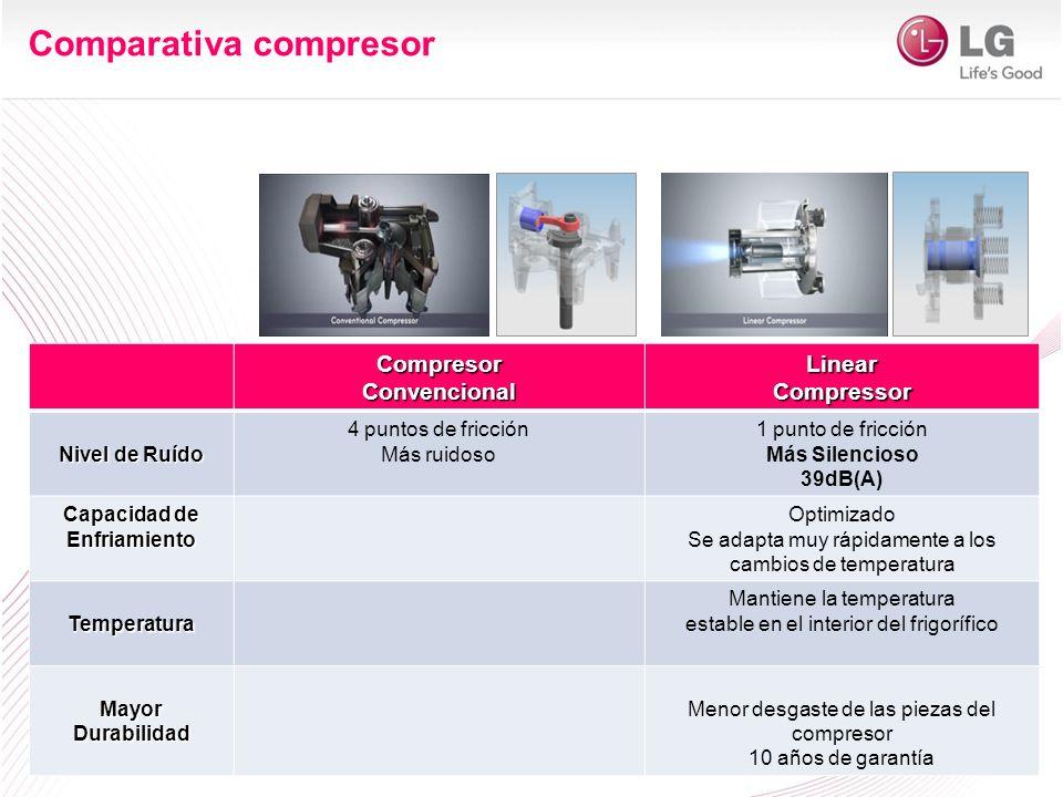 Comparativa compresor CompresorConvencionalLinearCompressor Nivel de Ruído 4 puntos de fricción Más ruidoso 1 punto de fricción Más Silencioso 39dB(A)