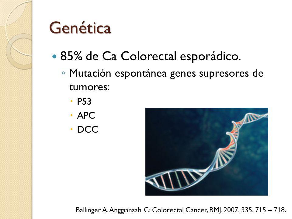 Genética 85% de Ca Colorectal esporádico. Mutación espontánea genes supresores de tumores: P53 APC DCC Ballinger A, Anggiansah C; Colorectal Cancer, B