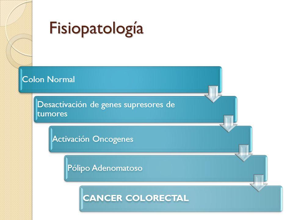 Fisiopatología Colon Normal Desactivación de genes supresores de tumores Activación OncogenesPólipo AdenomatosoCANCER COLORECTAL