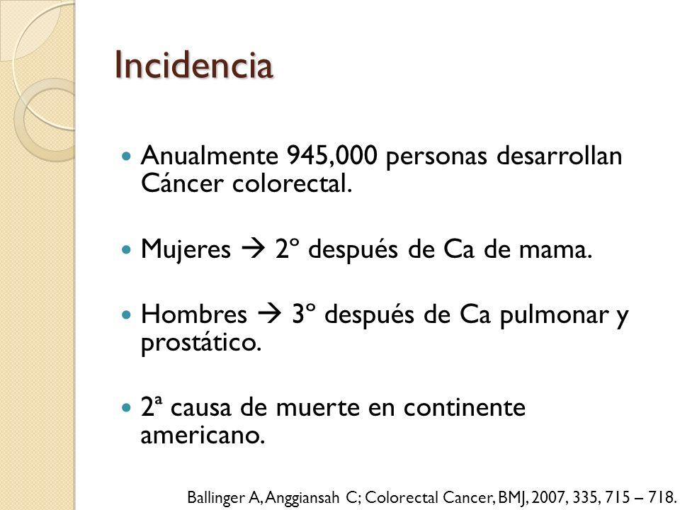 Incidencia Anualmente 945,000 personas desarrollan Cáncer colorectal. Mujeres 2º después de Ca de mama. Hombres 3º después de Ca pulmonar y prostático