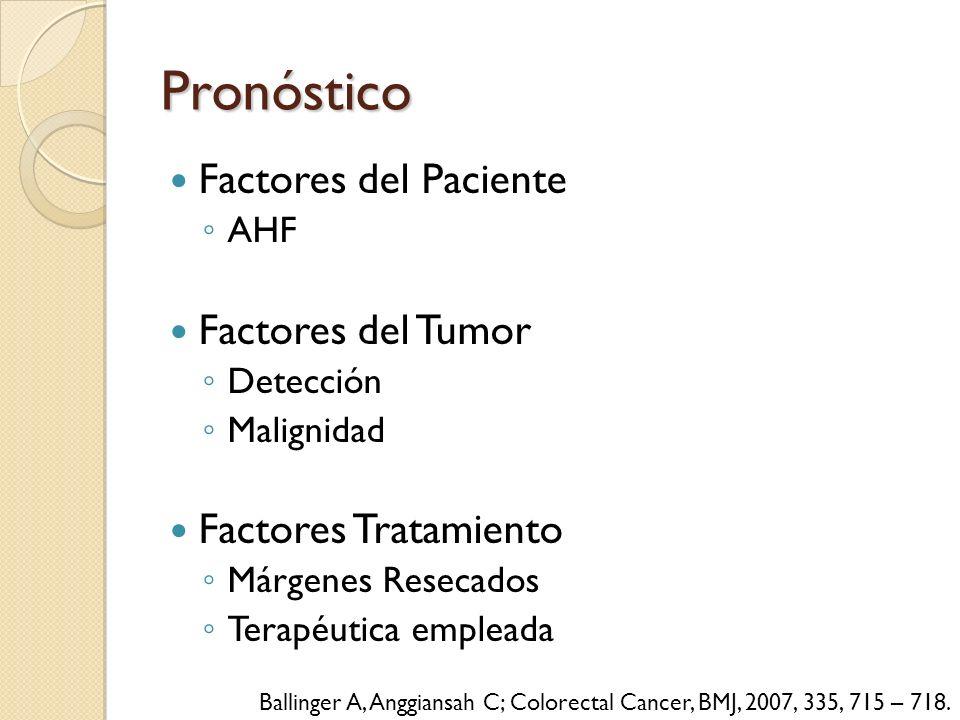 Pronóstico Factores del Paciente AHF Factores del Tumor Detección Malignidad Factores Tratamiento Márgenes Resecados Terapéutica empleada Ballinger A,