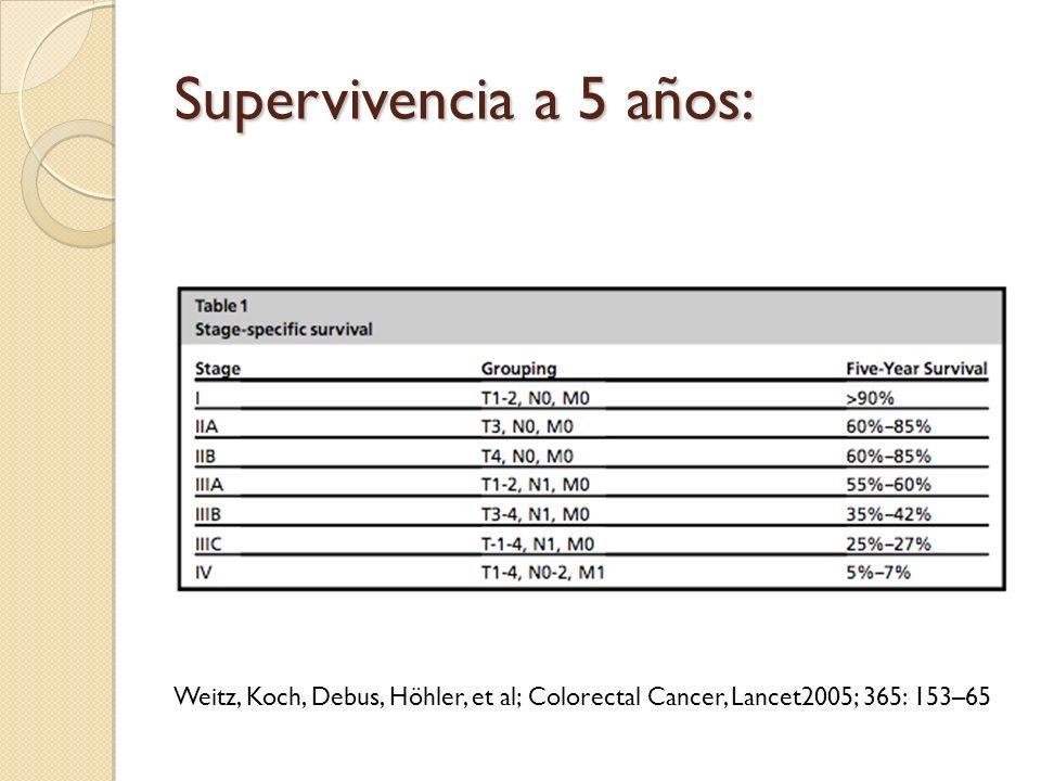 Supervivencia a 5 años: Weitz, Koch, Debus, Höhler, et al; Colorectal Cancer, Lancet2005; 365: 153–65