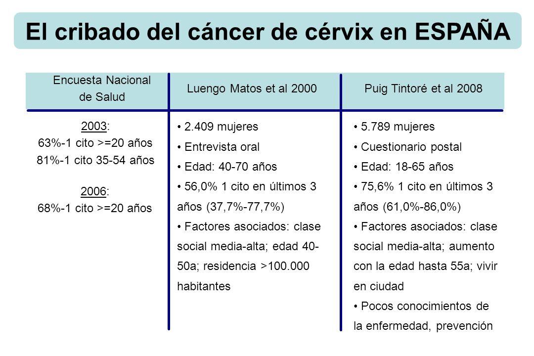 El cribado del cáncer de cérvix en ESPAÑA Encuesta Nacional de Salud 2003: 63%-1 cito >=20 años 81%-1 cito 35-54 años 2006: 68%-1 cito >=20 años Luengo Matos et al 2000Puig Tintoré et al 2008 2.409 mujeres Entrevista oral Edad: 40-70 años 56,0% 1 cito en últimos 3 años (37,7%-77,7%) Factores asociados: clase social media-alta; edad 40- 50a; residencia >100.000 habitantes 5.789 mujeres Cuestionario postal Edad: 18-65 años 75,6% 1 cito en últimos 3 años (61,0%-86,0%) Factores asociados: clase social media-alta; aumento con la edad hasta 55a; vivir en ciudad Pocos conocimientos de la enfermedad, prevención