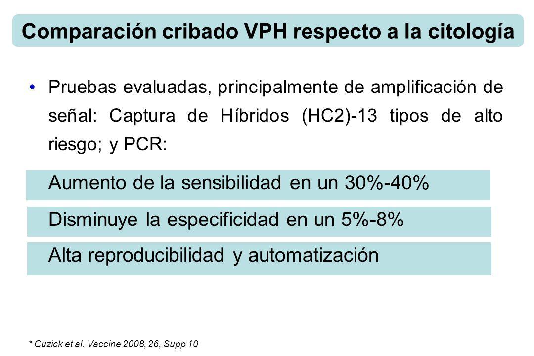 Comparación cribado VPH respecto a la citología Pruebas evaluadas, principalmente de amplificación de señal: Captura de Híbridos (HC2)-13 tipos de alto riesgo; y PCR: Aumento de la sensibilidad en un 30%-40% Disminuye la especificidad en un 5%-8% Alta reproducibilidad y automatización * Cuzick et al.