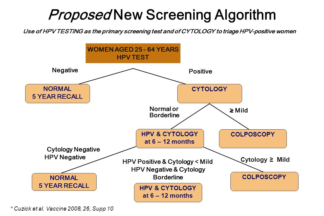 Proposed New Screening Algorithm Use of HPV TESTING as the primary screening test and of CYTOLOGY to triage HPV-positive women WOMEN AGED 25 - 64 YEAR