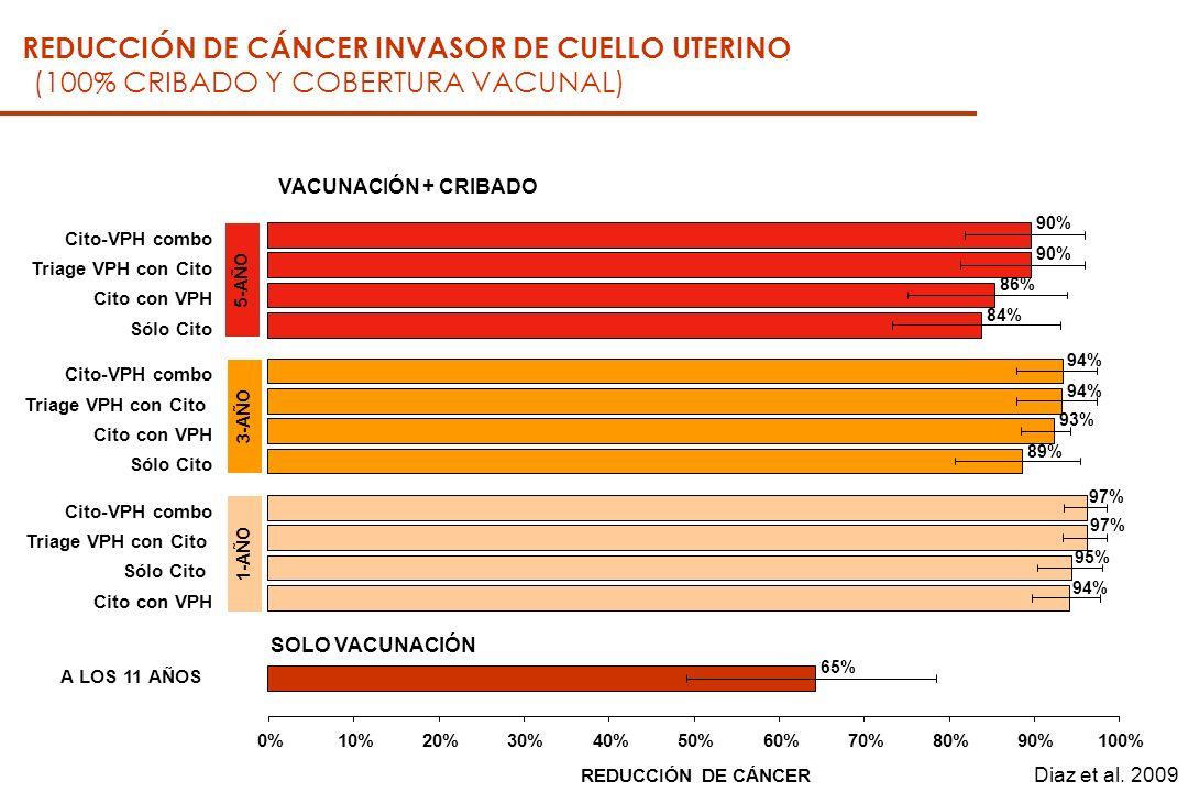 (100% CRIBADO Y COBERTURA VACUNAL) VACUNACIÓN + CRIBADO REDUCCIÓN DE CÁNCER INVASOR DE CUELLO UTERINO Diaz et al.