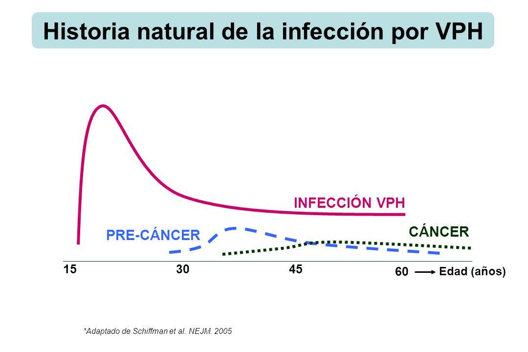 Epitelio Normal Infección VPH CIN1 CIN2CIN3 Meses DécadasAños LSILHSIL CIN= Cervical Intraepithelial Neoplasia SIL= Squamous Intraepithelial Lesion Inicio actividad sexual 10-15 años 80% 20% Ca.