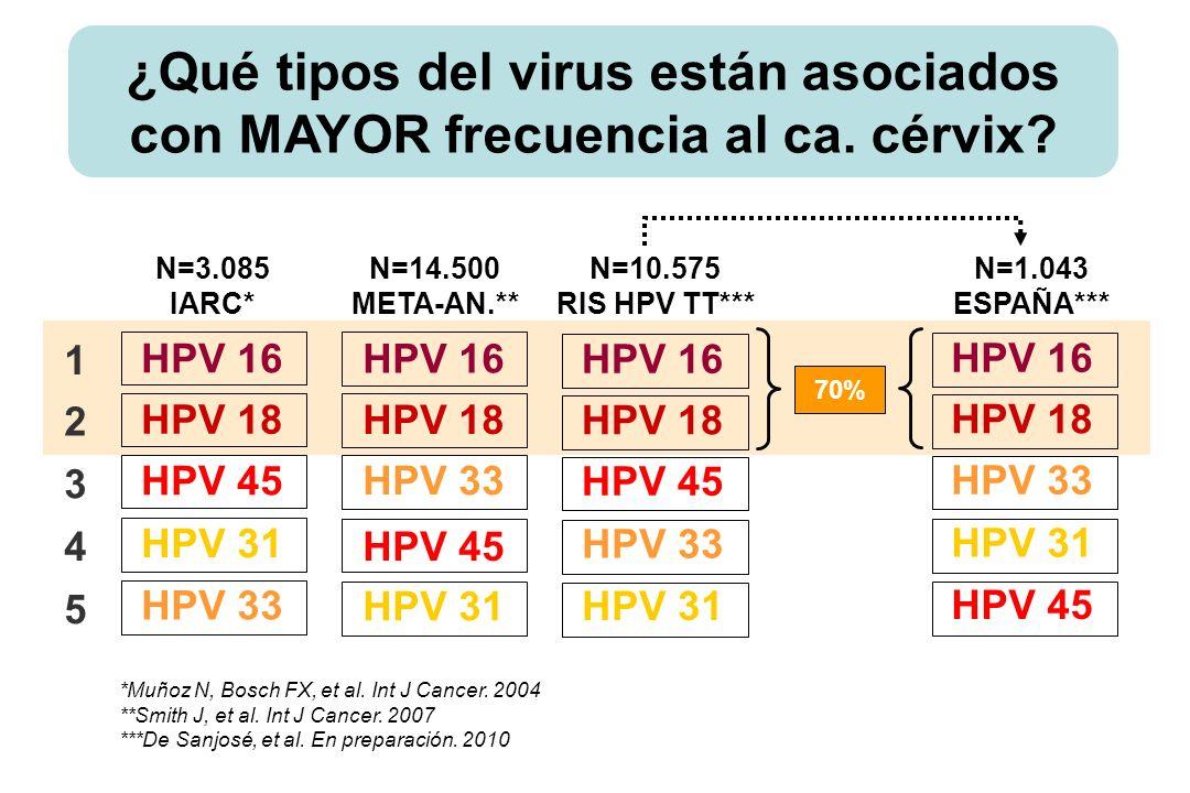 ¿Qué tipos del virus están asociados con MAYOR frecuencia al ca. cérvix? *Muñoz N, Bosch FX, et al. Int J Cancer. 2004 **Smith J, et al. Int J Cancer.