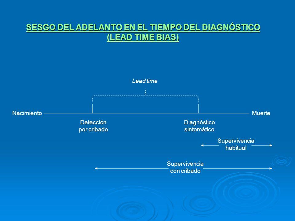 SESGO DEL ADELANTO EN EL TIEMPO DEL DIAGNÓSTICO (LEAD TIME BIAS) NacimientoMuerte Detección por cribado Diagnóstico sintomático Lead time Supervivenci