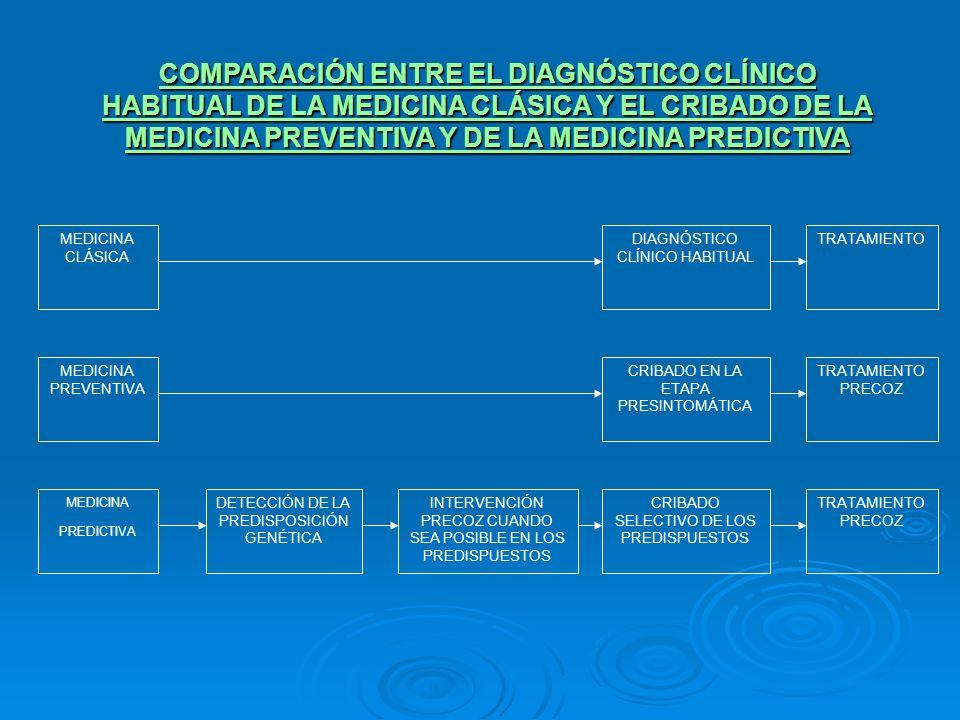 COMPARACIÓN ENTRE EL DIAGNÓSTICO CLÍNICO HABITUAL DE LA MEDICINA CLÁSICA Y EL CRIBADO DE LA MEDICINA PREVENTIVA Y DE LA MEDICINA PREDICTIVA MEDICINA C