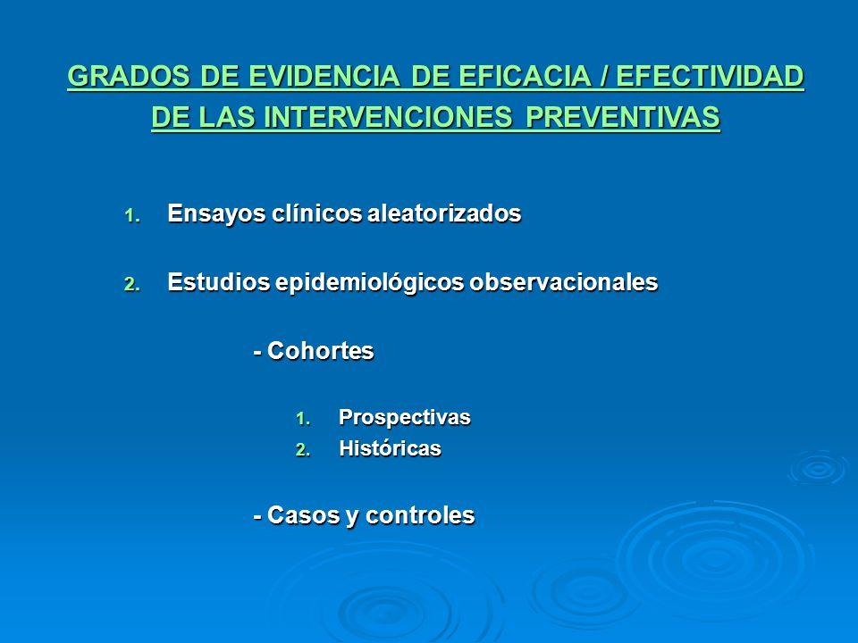 GRADOS DE EVIDENCIA DE EFICACIA / EFECTIVIDAD DE LAS INTERVENCIONES PREVENTIVAS 1. Ensayos clínicos aleatorizados 2. Estudios epidemiológicos observac