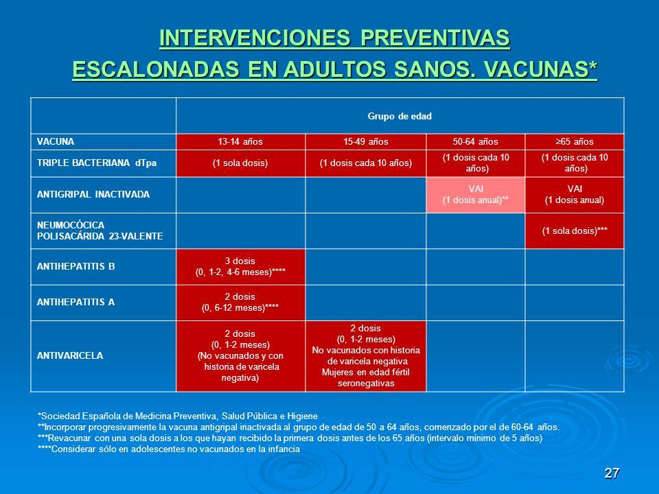 27 Grupo de edad VACUNA13-14 años15-49 años50-64 años65 años TRIPLE BACTERIANA dTpa(1 sola dosis)(1 dosis cada 10 años) (1 dosis cada 10 años) (1 dosi