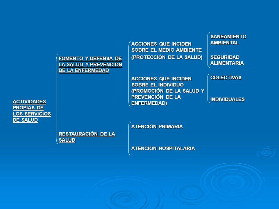 SISTEMA DE SALUD DEFENSA Y FOMENTO DE LA SALUD Y PREVENCIÓN DE LA ENFERMEDAD PROTECCIÓN DE LA SALUD (acciones que inciden sobre el medio ambiente) PROMOCIÓN DE LA SALUD Y PREVENCIÓN DE LA ENFERMEDAD (acciones que inciden sobre el individuo) SaneamientoambientalSeguridadalimentaria Acciones de masa en ámbitos no clínicos (escuelas, fábricas, medios de comunicación) Acciones personales en el ámbito clínico asistencial RESTAURACIÓN DE LA SALUD ASISTENCIA PRIMARIA ASISTENCIA HOSPITALARIA Atención primaria Medicina clínica preventiva
