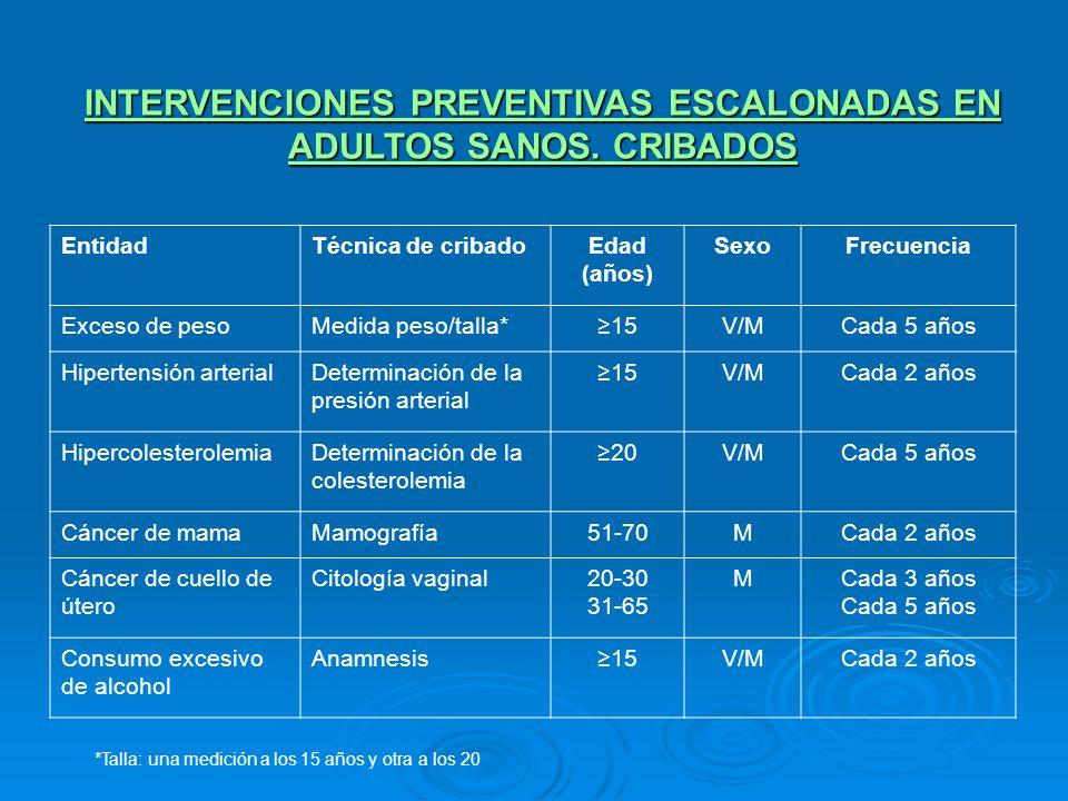 INTERVENCIONES PREVENTIVAS ESCALONADAS EN ADULTOS SANOS. CRIBADOS EntidadTécnica de cribadoEdad (años) SexoFrecuencia Exceso de pesoMedida peso/talla*