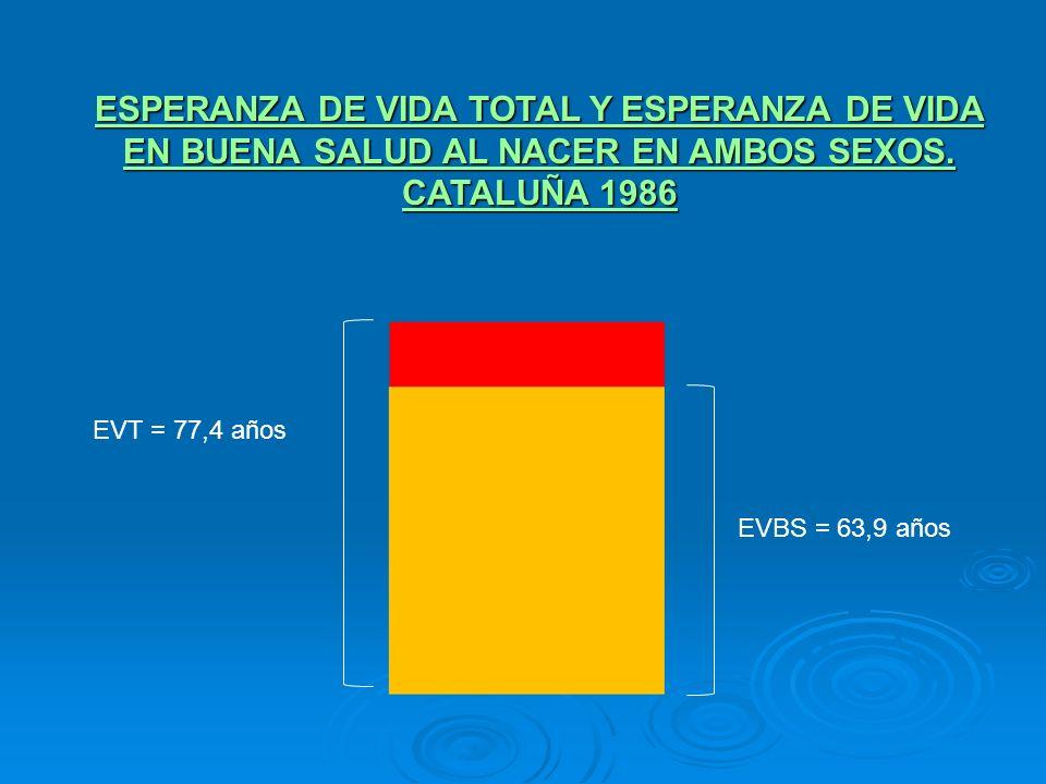 ESPERANZA DE VIDA TOTAL Y ESPERANZA DE VIDA EN BUENA SALUD AL NACER EN AMBOS SEXOS. CATALUÑA 1986 EVT = 77,4 años EVBS = 63,9 años