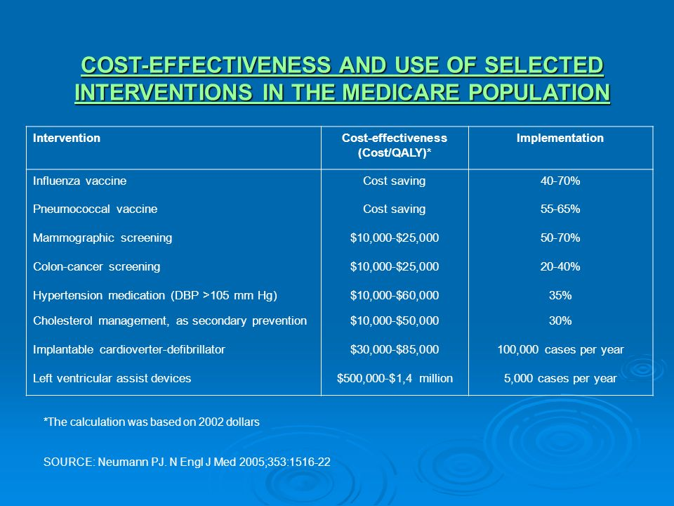 COST-EFFECTIVENESS AND USE OF SELECTED INTERVENTIONS IN THE MEDICARE POPULATION InterventionCost-effectiveness (Cost/QALY)* Implementation Influenza v