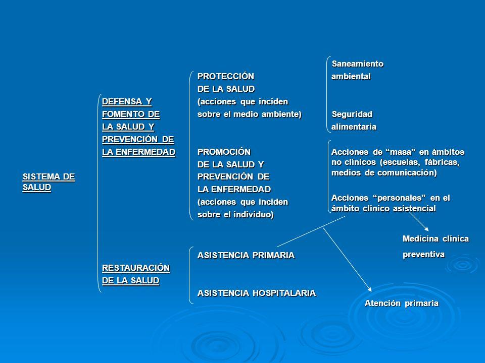 SISTEMA DE SALUD DEFENSA Y FOMENTO DE LA SALUD Y PREVENCIÓN DE LA ENFERMEDAD PROTECCIÓN DE LA SALUD (acciones que inciden sobre el medio ambiente) PRO