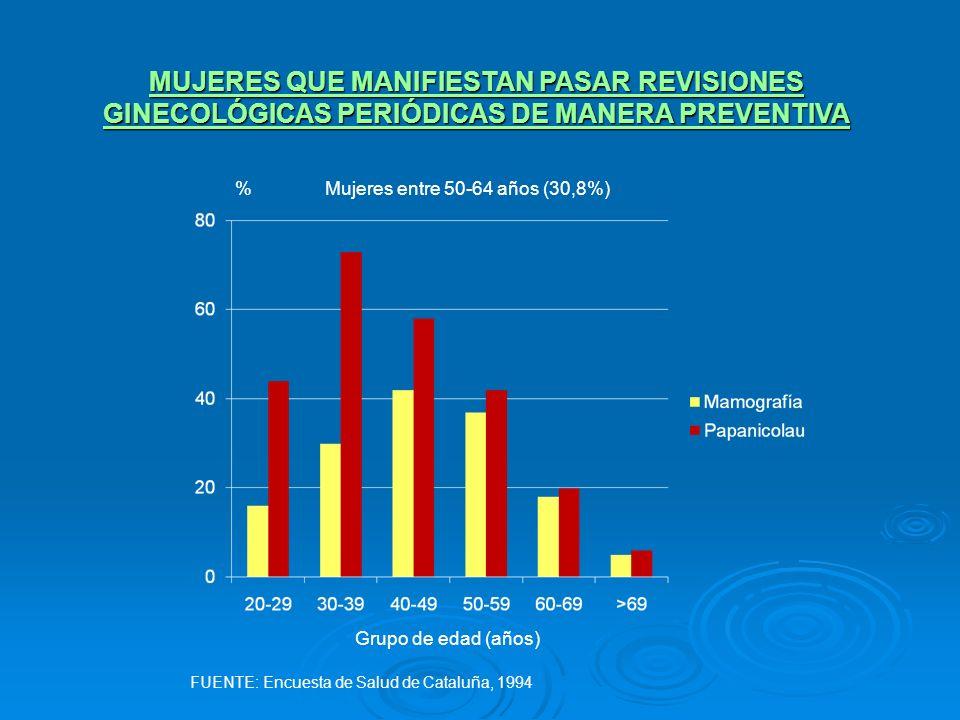 MUJERES QUE MANIFIESTAN PASAR REVISIONES GINECOLÓGICAS PERIÓDICAS DE MANERA PREVENTIVA Mujeres entre 50-64 años (30,8%)% Grupo de edad (años) FUENTE: