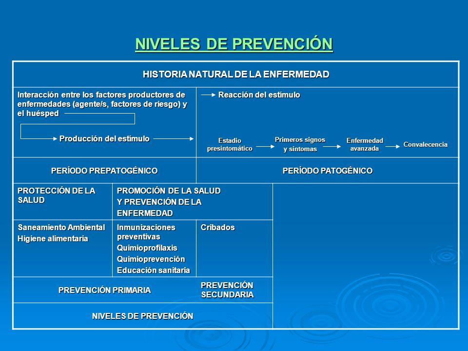NIVELES DE PREVENCIÓN HISTORIA NATURAL DE LA ENFERMEDAD Interacción entre los factores productores de enfermedades (agente/s, factores de riesgo) y el