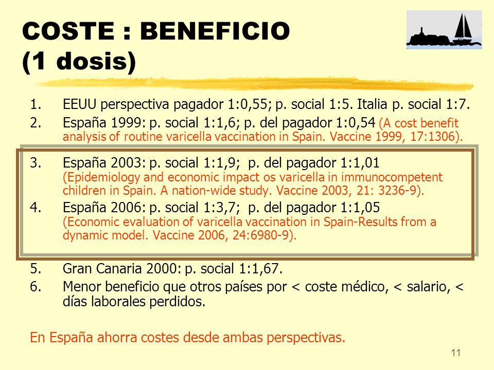 11 COSTE : BENEFICIO (1 dosis) 1.EEUU perspectiva pagador 1:0,55; p. social 1:5. Italia p. social 1:7. 2.España 1999: p. social 1:1,6; p. del pagador