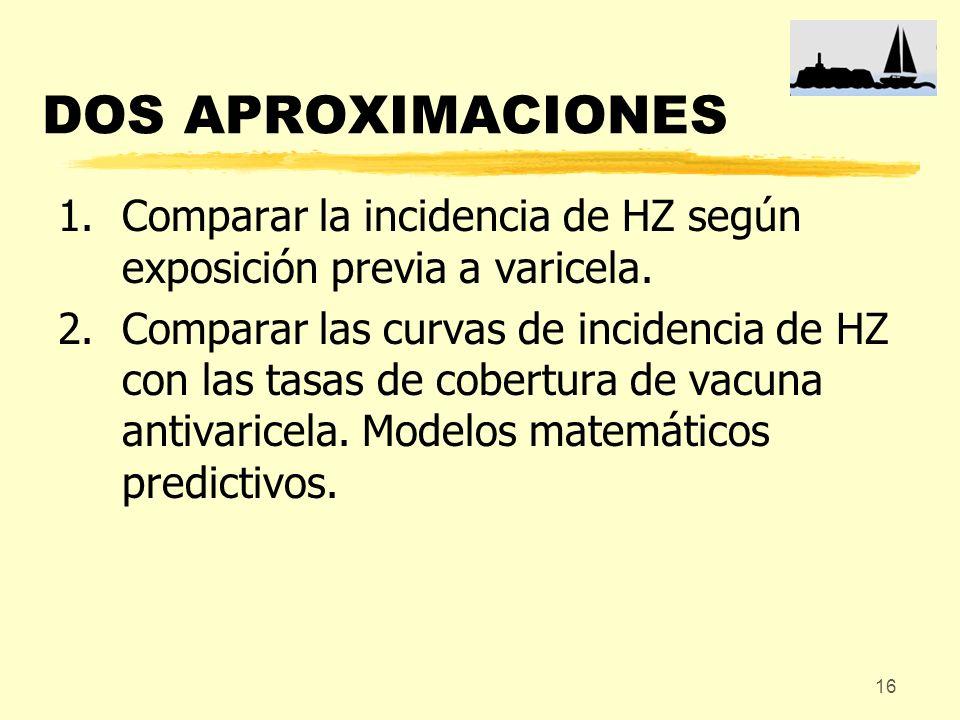 16 DOS APROXIMACIONES 1.Comparar la incidencia de HZ según exposición previa a varicela. 2.Comparar las curvas de incidencia de HZ con las tasas de co