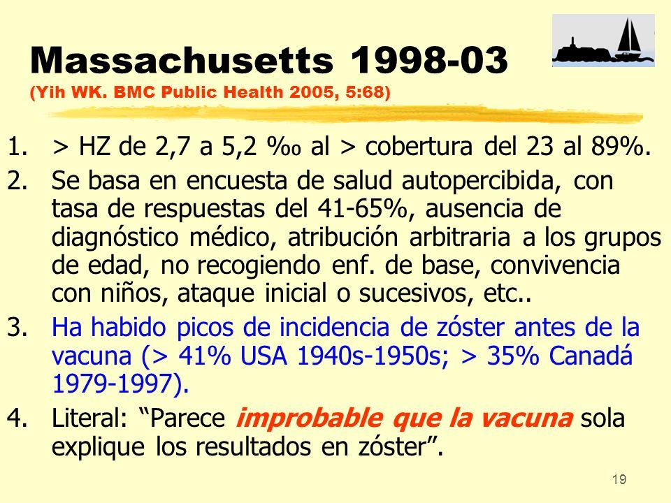 19 Massachusetts 1998-03 (Yih WK. BMC Public Health 2005, 5:68) 1.> HZ de 2,7 a 5,2 al > cobertura del 23 al 89%. 2.Se basa en encuesta de salud autop