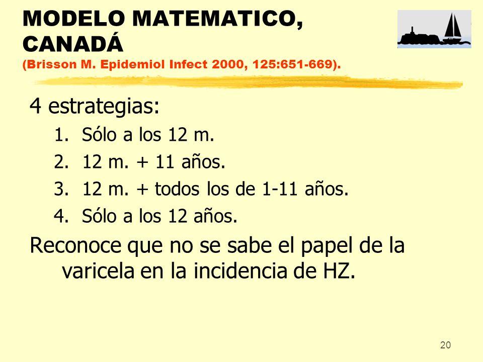 20 MODELO MATEMATICO, CANADÁ (Brisson M. Epidemiol Infect 2000, 125:651-669). 4 estrategias: 1.Sólo a los 12 m. 2.12 m. + 11 años. 3.12 m. + todos los