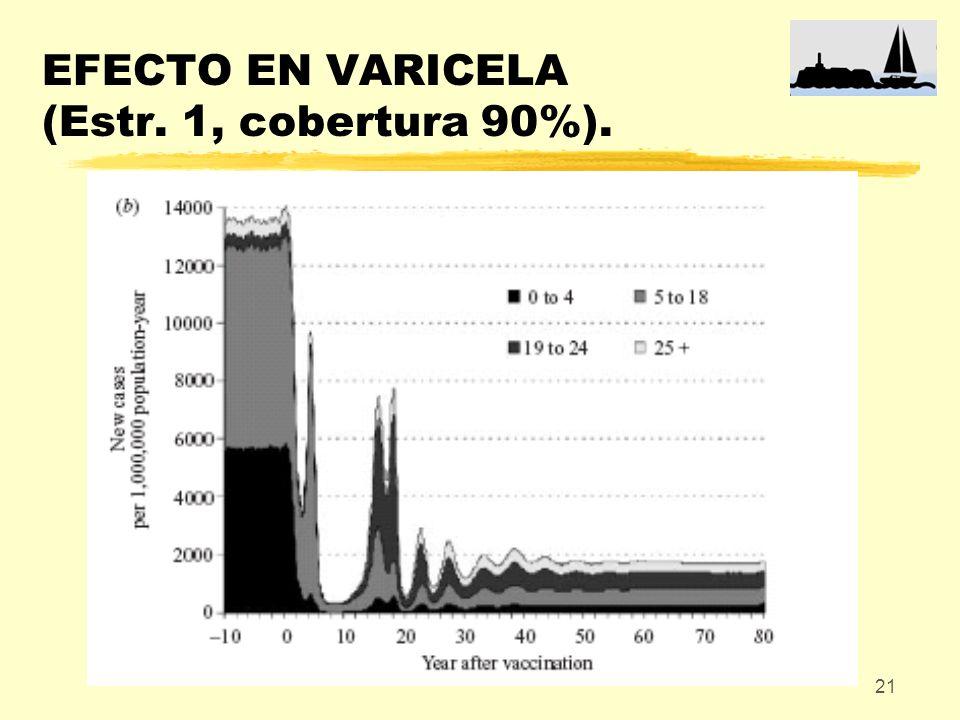 21 EFECTO EN VARICELA (Estr. 1, cobertura 90%).