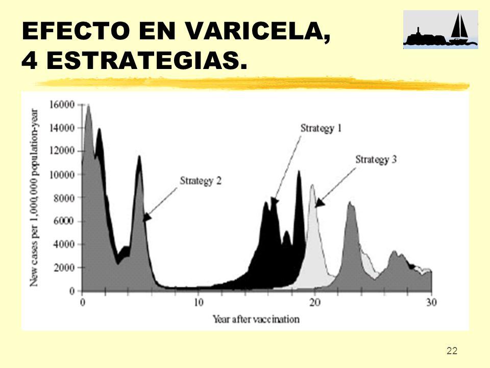 22 EFECTO EN VARICELA, 4 ESTRATEGIAS.
