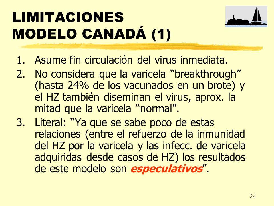 24 LIMITACIONES MODELO CANADÁ (1) 1.Asume fin circulación del virus inmediata. 2.No considera que la varicela breakthrough (hasta 24% de los vacunados