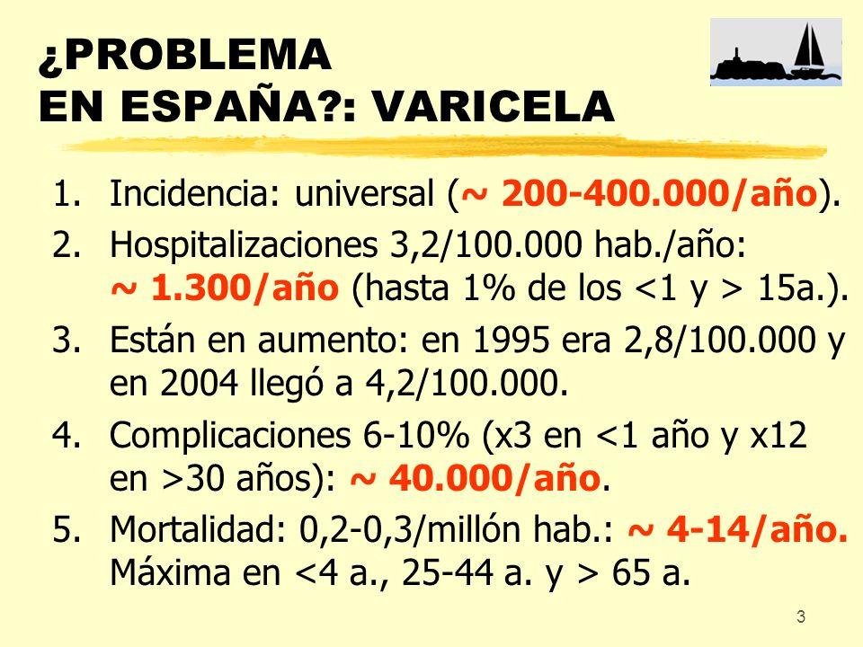 3 ¿PROBLEMA EN ESPAÑA?: VARICELA 1.Incidencia: universal (~ 200-400.000/año). 2.Hospitalizaciones 3,2/100.000 hab./año: ~ 1.300/año (hasta 1% de los 1