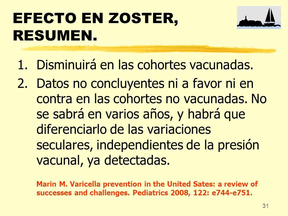 31 EFECTO EN ZOSTER, RESUMEN. 1.Disminuirá en las cohortes vacunadas. 2.Datos no concluyentes ni a favor ni en contra en las cohortes no vacunadas. No