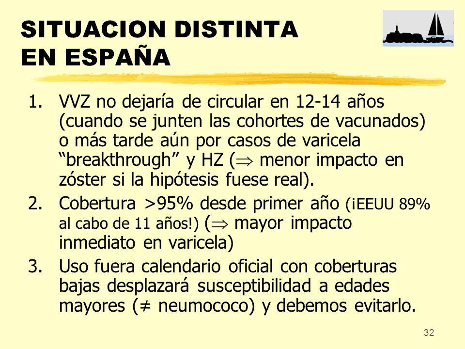 32 SITUACION DISTINTA EN ESPAÑA 1.VVZ no dejaría de circular en 12-14 años (cuando se junten las cohortes de vacunados) o más tarde aún por casos de v