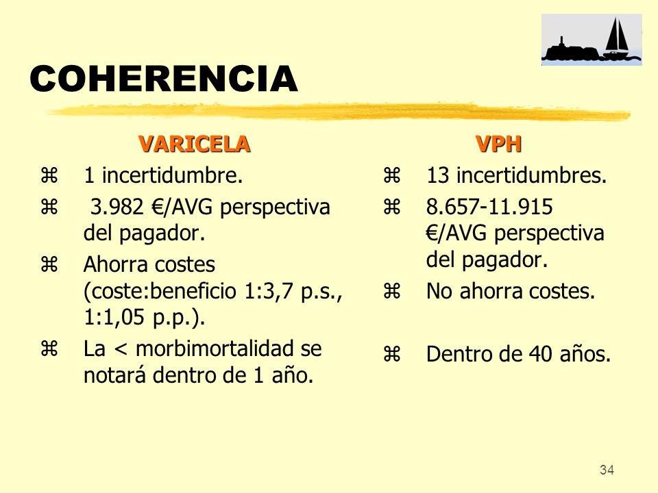 34 COHERENCIA VARICELA z1 incertidumbre. z 3.982 /AVG perspectiva del pagador. zAhorra costes (coste:beneficio 1:3,7 p.s., 1:1,05 p.p.). zLa < morbimo