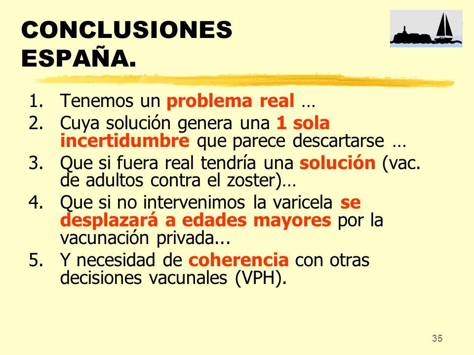 35 CONCLUSIONES ESPAÑA. 1.Tenemos un problema real … 2.Cuya solución genera una 1 sola incertidumbre que parece descartarse … 3.Que si fuera real tend