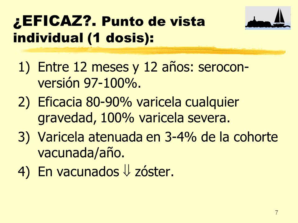 7 ¿EFICAZ?. Punto de vista individual (1 dosis): 1)Entre 12 meses y 12 años: serocon- versión 97-100%. 2)Eficacia 80-90% varicela cualquier gravedad,