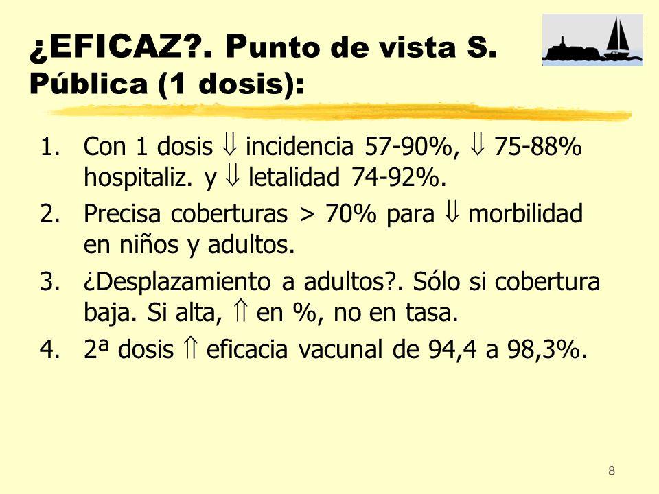 8 ¿EFICAZ?. P unto de vista S. Pública (1 dosis): 1.Con 1 dosis incidencia 57-90%, 75-88% hospitaliz. y letalidad 74-92%. 2.Precisa coberturas > 70% p