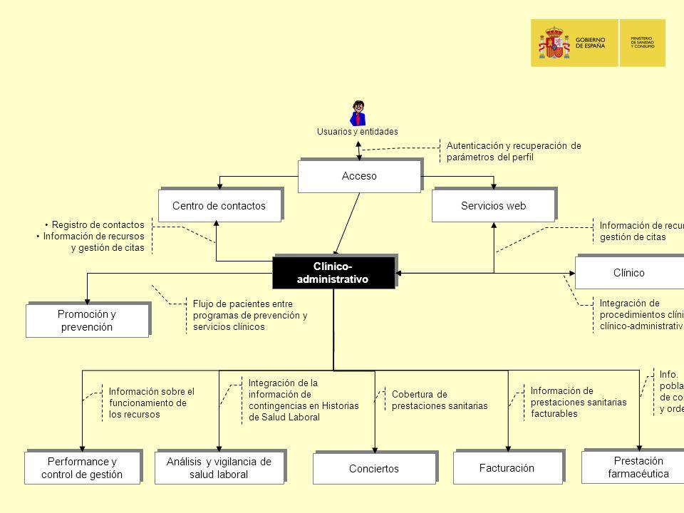 Clínico Acceso Centro de contactos Servicios web Autenticación y recuperación de parámetros del perfil Promoción y prevención Performance y control de